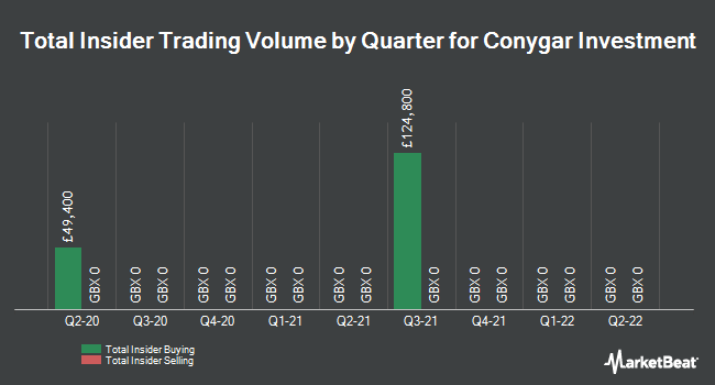 Insider Trades by Quarter for Conygar Investment Company PLC (LON:CIC)