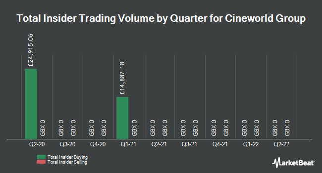 Insider Trades by Quarter for Cineworld (LON:CINE)