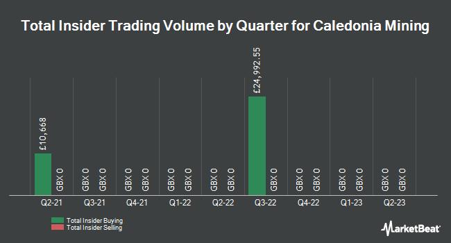 Insider Trades by Quarter for Caledonia Mining Corporation Plc Com (LON:CMCL)