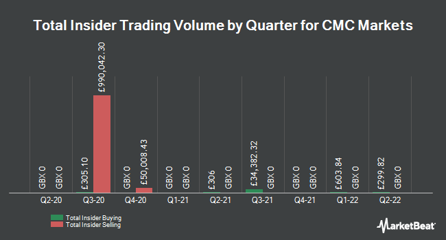 Insider Trades by Quarter for CMC Markets Plc (LON:CMCX)