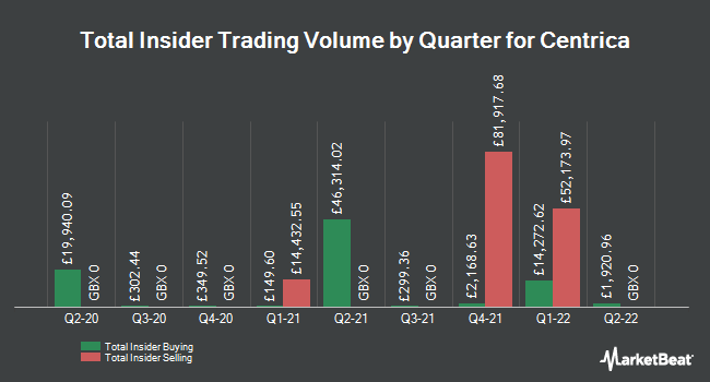 Insider Buying and Selling by Quarter for Centrica (LON:CNA)