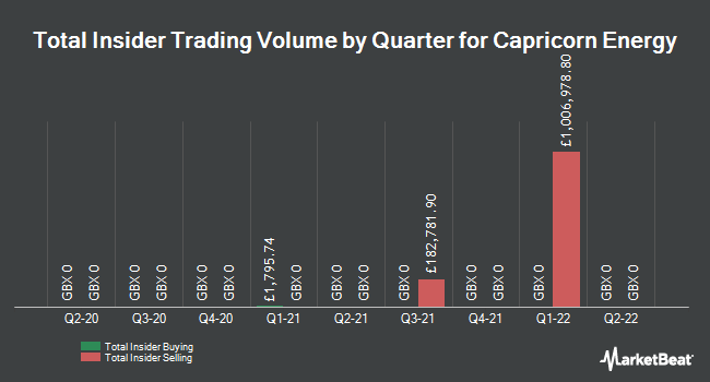 Insider Trades by Quarter for Cairn Energy PLC (LON:CNE)