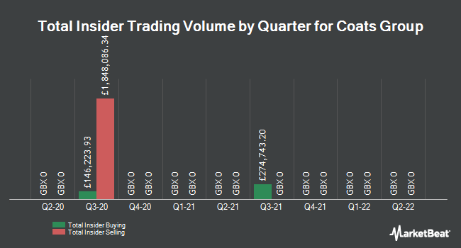 Insider Trades by Quarter for Coats Group PLC (LON:COA)