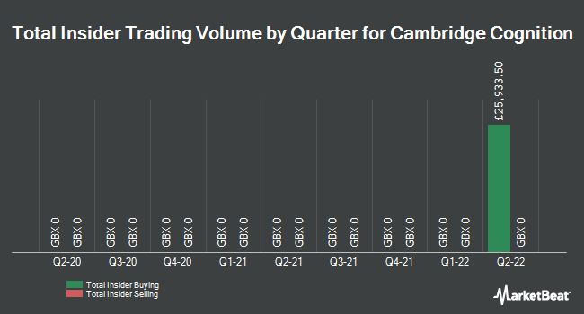 Insider Trades by Quarter for Cambridge Cognition (LON:COG)