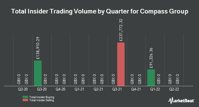 Insider Trades by Quarter for Compass Group (LON:CPG)
