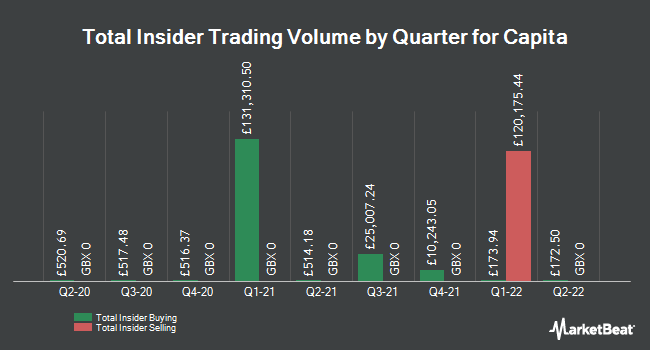 Insider Buying and Selling by Quarter for Capita (LON:CPI)