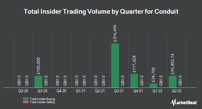 Insider Trades by Quarter for Creston (LON:CRE)
