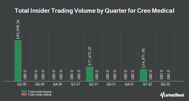 Insider Trading History for Creo Medical Group (LON:CREO)