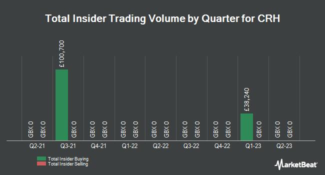 Insider Trades by Quarter for Crh Plc (LON:CRH)
