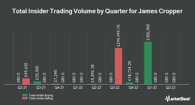 Insider Trades by Quarter for James Cropper PLC (LON:CRPR)