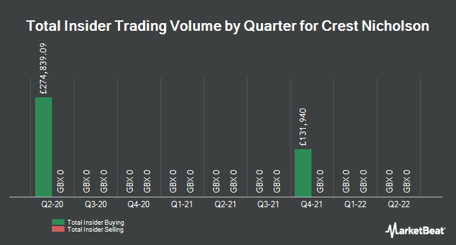 Insider Trades by Quarter for Crest Nicholson Holdings PLC (LON:CRST)
