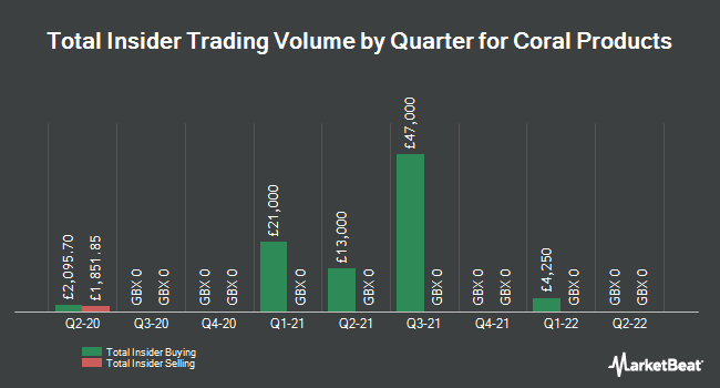 Insider Trades by Quarter for Coral Products (LON:CRU)