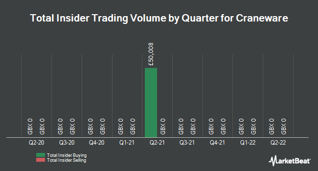 Insider Trades by Quarter for Craneware (LON:CRW)