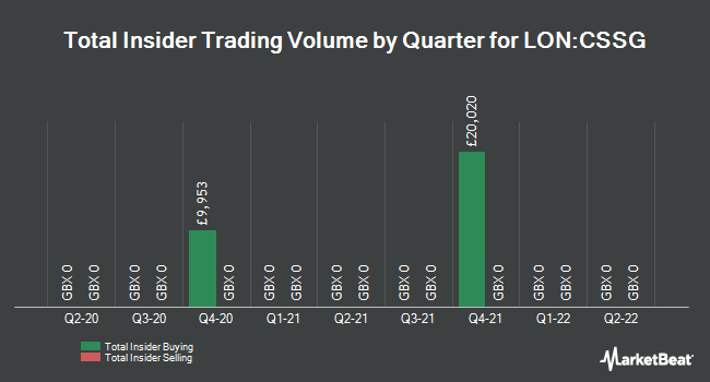 Insider Trades by Quarter for Croma Security Solutions Group PLC (LON:CSSG)