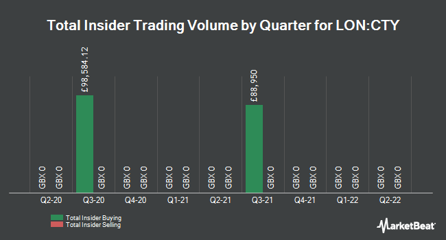 Insider Trades by Quarter for City of London Investment Trust (LON:CTY)