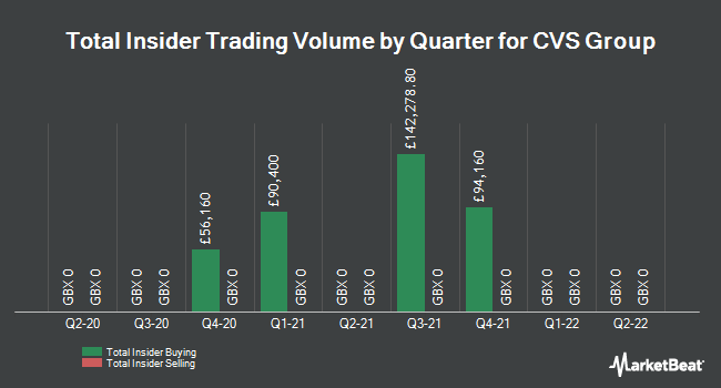 Insider Trades by Quarter for CVS Group Plc (LON:CVSG)