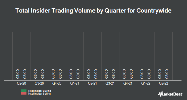 Insider Trades by Quarter for Countrywide (LON:CWD)