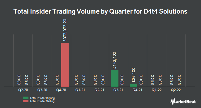 Insider Trades by Quarter for D4t4 Solutions (LON:D4T4)
