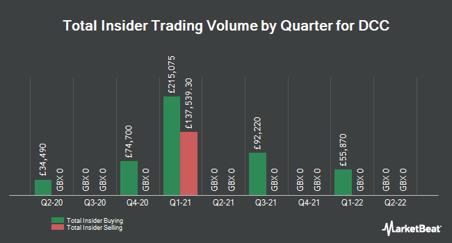 Insider Trades by Quarter for Dcc Plc (LON:DCC)