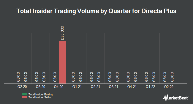 Insider Trades by Quarter for Directa Plus (LON:DCTA)