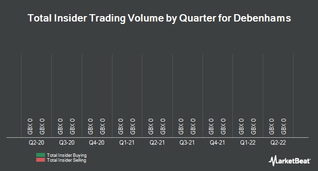 Insider Trades by Quarter for Debenhams Plc (LON:DEB)