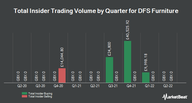 Insider Trading History for DFS Furniture (LON:DFS)