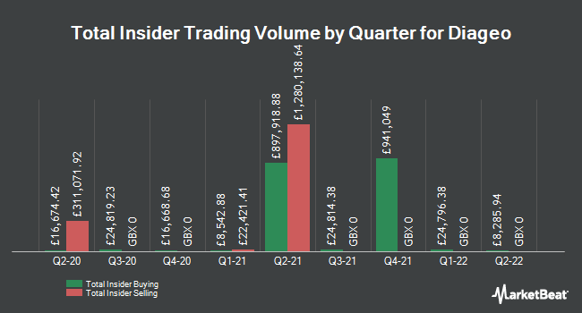 Insider Buying and Selling by Quarter for Diageo (LON:DGE)