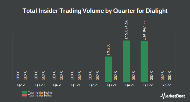 Insider Trades by Quarter for Dialight plc (LON:DIA)