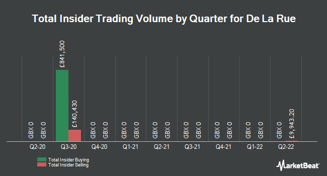 Insider Trades by Quarter for De La Rue plc (LON:DLAR)