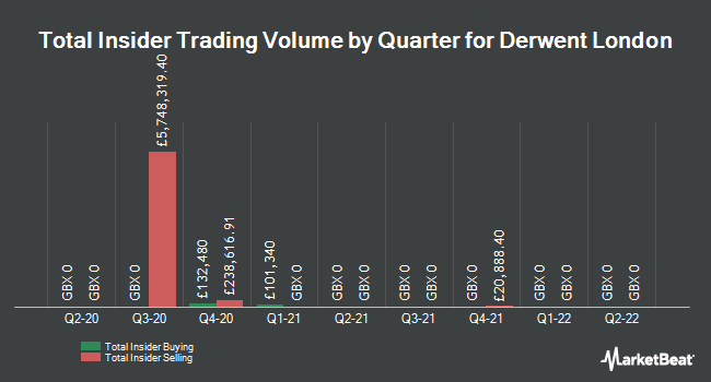 Insider Trades by Quarter for Derwent London (LON:DLN)