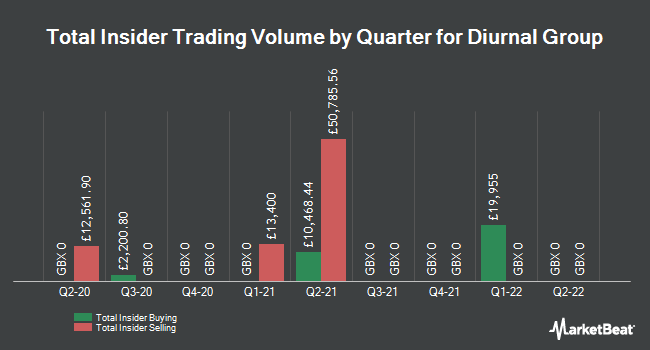 Insider Trading History for Diurnal Group (LON:DNL)
