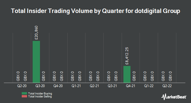 Insider Trades by Quarter for Dotdigital Group plc (LON:DOTD)