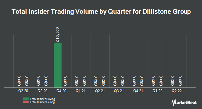 Insider Trades by Quarter for Dillistone Group Plc (LON:DSG)