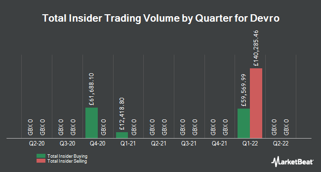 Insider Trades by Quarter for Devro plc (LON:DVO)