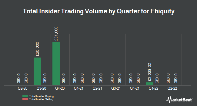 Insider Trades by Quarter for Ebiquity plc (LON:EBQ)
