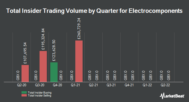 Insider Trades by Quarter for Electrocomponents (LON:ECM)
