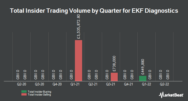 Insider Trades by Quarter for Ekf Diagnostics (LON:EKF)