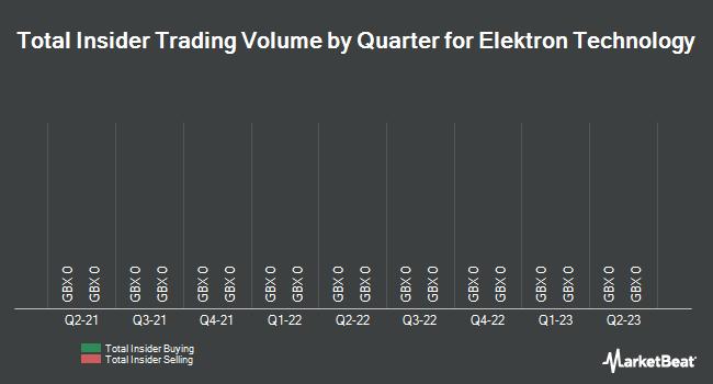 Insider Trades by Quarter for Elektron Technology (LON:EKT)