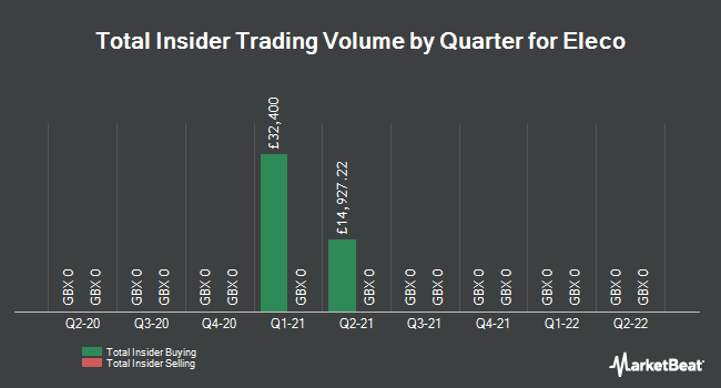 Insider Trades by Quarter for Elecosoft PLC (LON:ELCO)