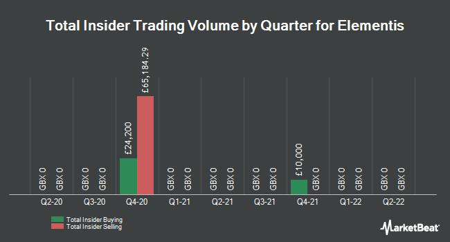 Insider Trades by Quarter for Elementis plc (LON:ELM)