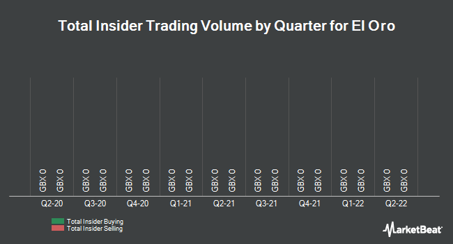 Insider Trades by Quarter for El Oro (LON:ELX)