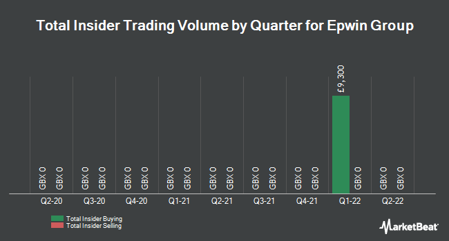 Insider Trades by Quarter for Epwin Group (LON:EPWN)