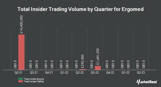 Insider Trades by Quarter for Ergomed (LON:ERGO)