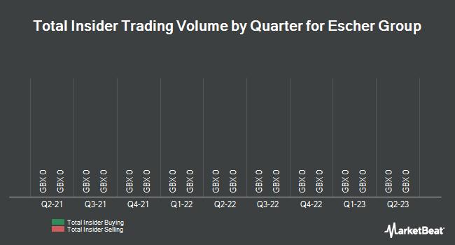 Insider Trades by Quarter for Escher Group Holdings plc (LON:ESCH)