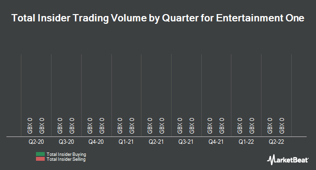 Insider Trades by Quarter for Entertainment One Ltd (LON:ETO)
