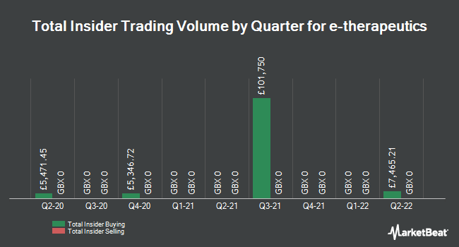 Insider Trades by Quarter for e-Therapeutics plc (LON:ETX)