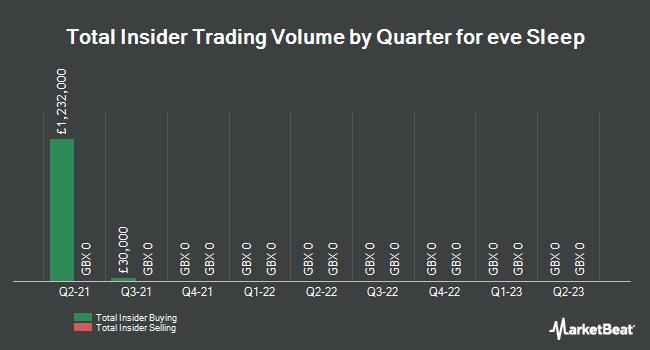 Insider Trading History for Eve Sleep (LON:EVE)