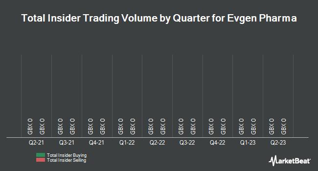 Insider Trades by Quarter for Evgen Pharma (LON:EVG)