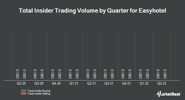 Insider Trades by Quarter for Easyhotel (LON:EZH)