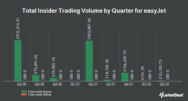 Insider Trades by Quarter for easyJet plc (LON:EZJ)